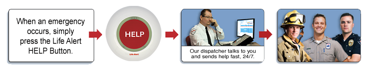 A simple push of the Life Alert HELP Button will connect you to Life Alert's Emergency Monitoring Center